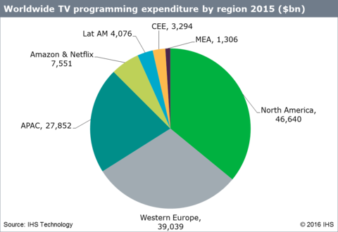 Worldwide TV programming