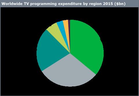 Worldwide TV programming